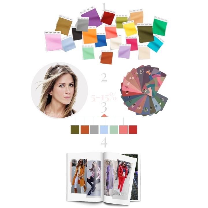 как выбрать модный цвет к лицу
